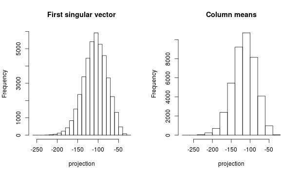 First singular vector vs. column means